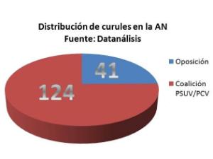 La Revolución lograría la mayoría calificada en la Asamblea Nacional